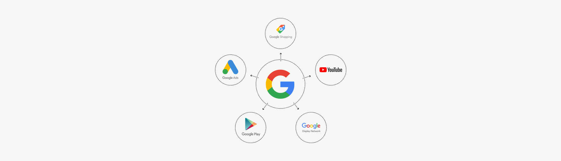 Not only Search. Google network explained.